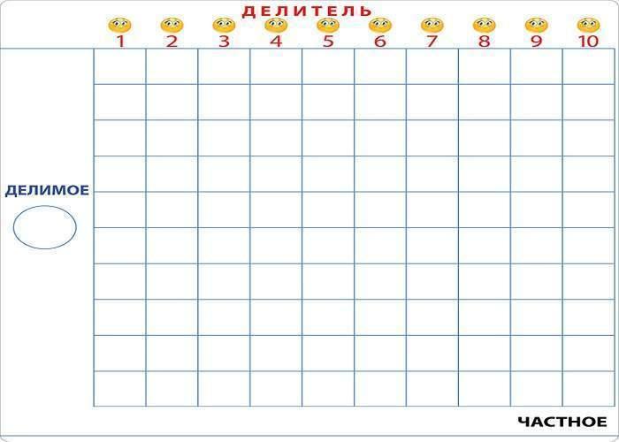 Магнитная математика Наталии Пятибратовой (курс «Школьник». Планшеты «Умножение» и «Деление»)